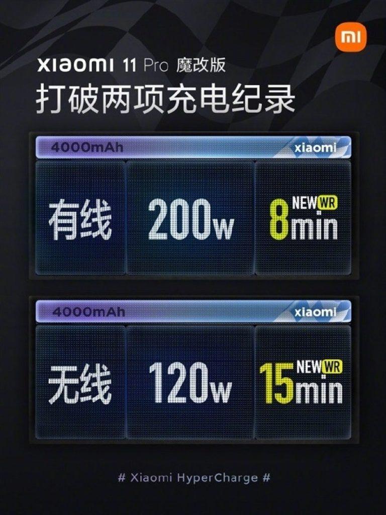 Xiaomi HyperCharge 200 watt